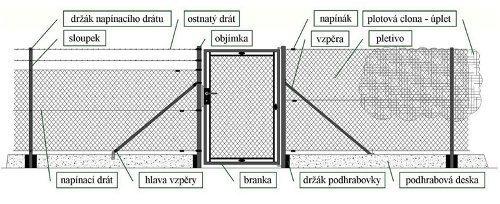 ako postaviť drôtený plot
