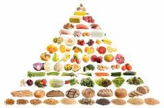 jedálniček pyramída