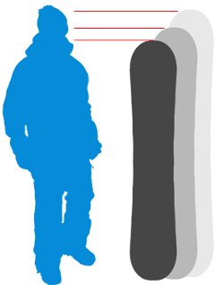 veľkosť snowboardu podľa výšky
